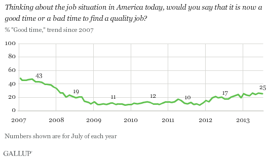 Thinking about the job situation in America today, would you say that it is now a good time or a bad time to find a quality job? % Good time, 2007-2013 trend
