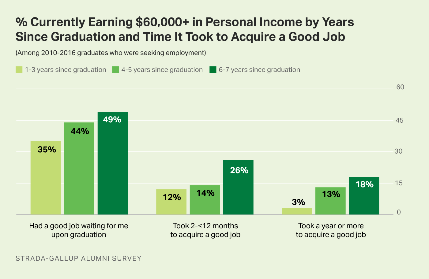 Bar graph. Higher percentages of college graduates who had a job waiting for them at graduation earn $60,000+ per year than those who did not have a good job waiting.