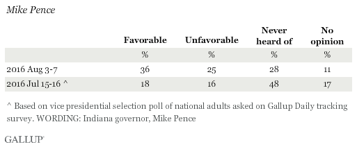 Favorability Ratings of Mike Pence