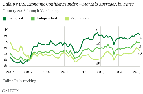 Gallup's U.S. Economic Confidence Index -- Monthly Averages, by Party