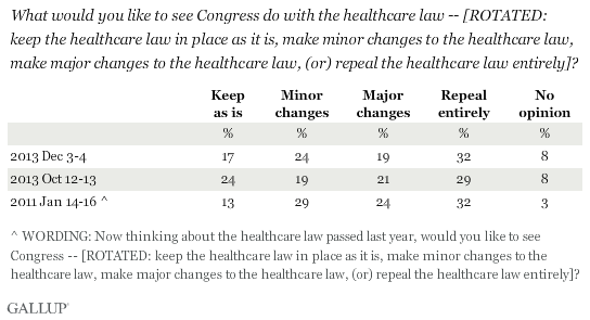 Trend: What would you like to see Congress do with the healthcare law -- [ROTATED: keep the healthcare law in place as it is, make minor changes to the healthcare law, make major changes to the healthcare law, (or) repeal the healthcare law entirely]?