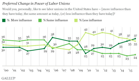 Trend: Preferred Change in Power of Labor Unions