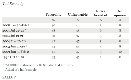 Favorability Ratings of Ted Kennedy