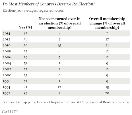Trend: Do Most Members of Congress Deserve Re-Election? 1992-2012 averages, plus House seat turnover and new membership