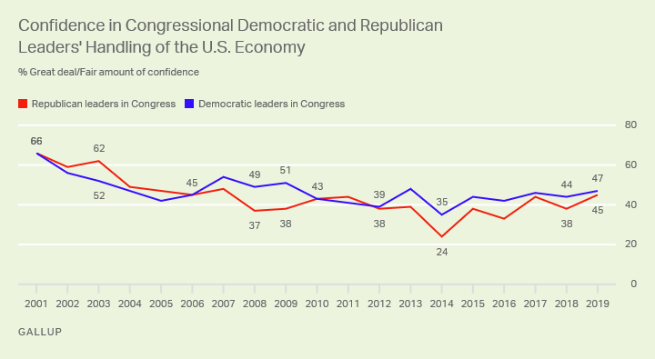 Line graph. Americans' confidence in Democratic and Republican leaders' handling of the U.S. economy.