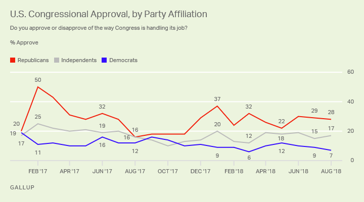 Line graph. Republicans remain more positive about Congress than independents or Democrats.