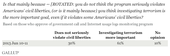 Is that mainly because -- [ROTATED: you do not think the program seriously violates Americans' civil liberties, (or is it mainly because) you think investigating terrorism is the more important goal, even if it violates some Americans' civil liberties?