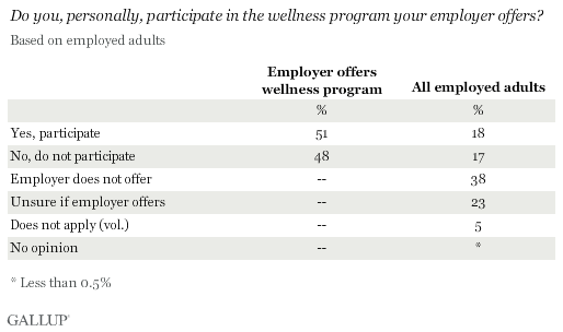Do you, personally, participate in the wellness program your employer offers?