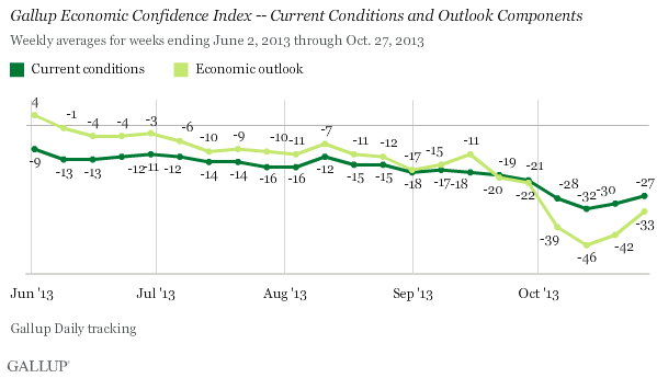 Gallup Economic Confidence Index -- Current Conditions and Outlook Components