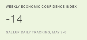 U.S. Economic Confidence Index Stable at -14