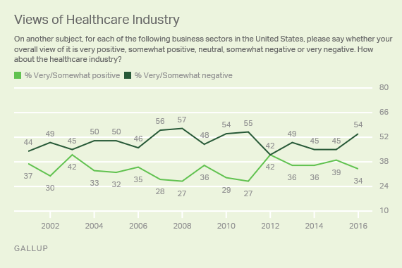 Trend: Views of Healthcare Industry