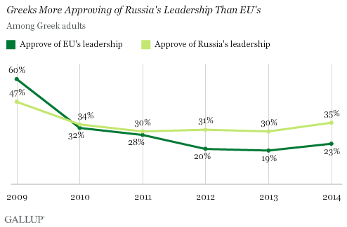 Greeks More Approving of Russia's Leadership Than EU's