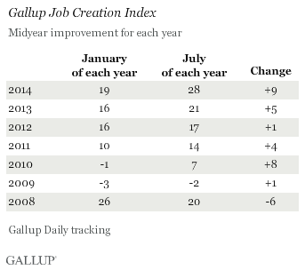 Midyear Improvement in Gallup Job Creation Index, 2008-2014