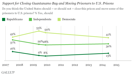 Support for Closing Guantanamo Bay and Moving Prisoners to U.S. Prisons