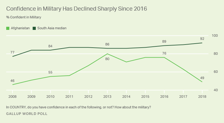 Line graph. Trends in confidence in the military in Afghanistan and South Asia in the past decade.