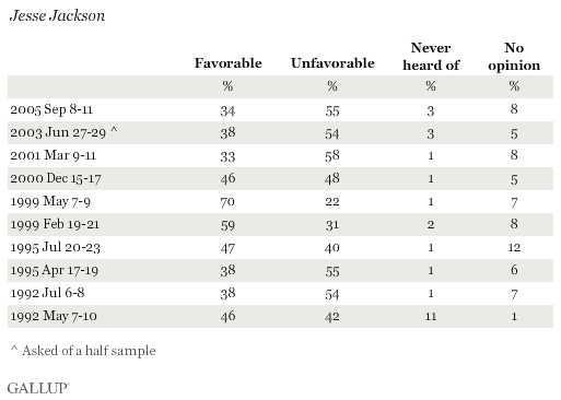 Favorability Ratings of Jesse Jackson