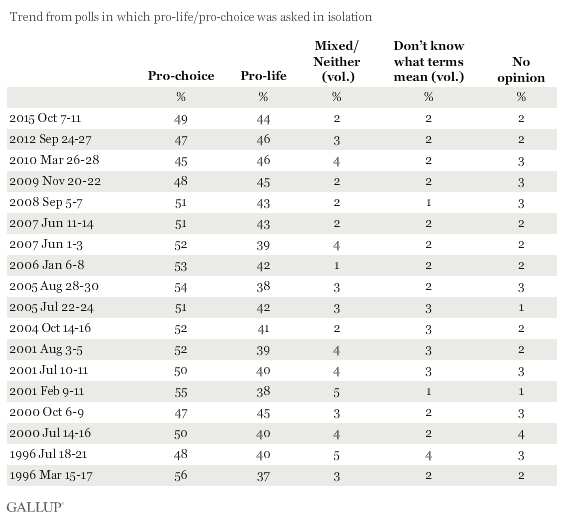 Trend: With respect to the abortion issue, would you consider yourself to be pro-choice or pro-life? Trend from polls in which pro-life/pro-choice was asked in isolation