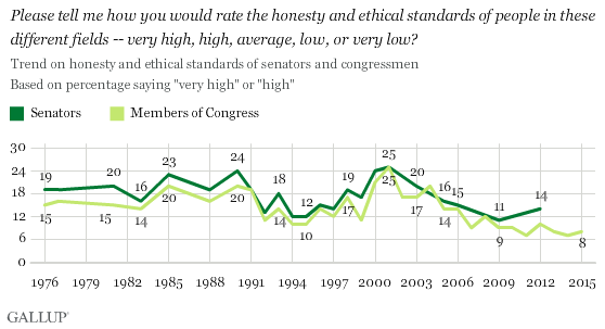 Trend: How Would You Rate the Honesty and Ethical Standards of Senators/Members of Congress? % High/Very high