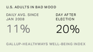 Record One in Five in Bad Mood on Day After Election