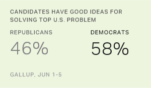 Democrats Now More Convinced Candidates Have Good Ideas