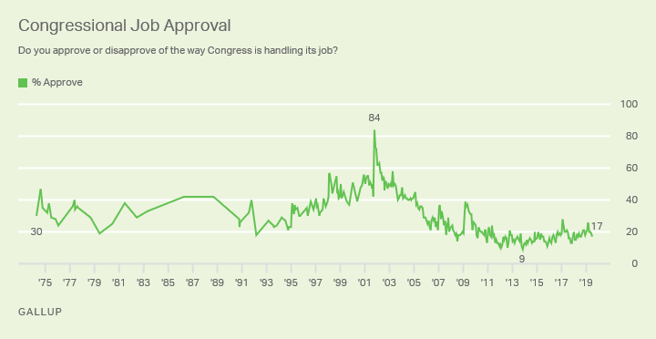 Line graph: Approval of Congress. High of 84% (2001), low of 9% (2013). Current monthly approval (Jul 2019) 17%.