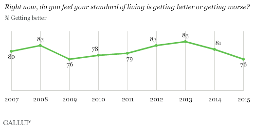 Trend: Right now, do you feel your standard of living is getting better or getting worse?