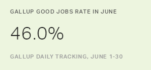 U.S. Gallup Good Jobs Rate Edges to New High in June
