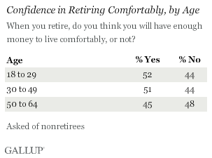 Confidence in Retiring Comfortably, by Age