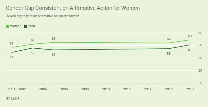 Line graph. Percentages of men and women who favor affirmative action for women since 2001.