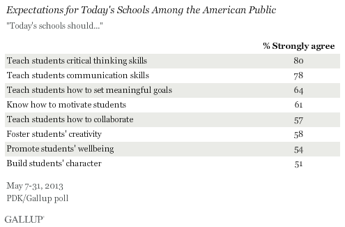 Expectations for Today's Schools Among the American Public