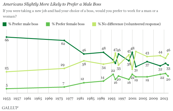 Americans Slightly More Likely to Prefer a Male Boss
