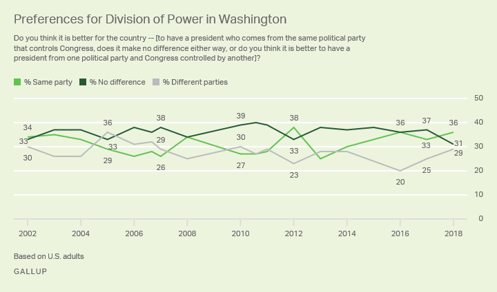 Line graph. Americans' preference for party control of presidency and Congress since 2002; currently 36% prefer same party.