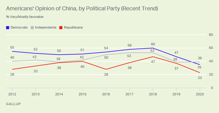 Line graph. Republicans, Democrats and independents all view China less favorably than in 2018.