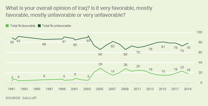 Line graph. Americans' views of Iraq, favorable or unfavorable, trend since 1991.