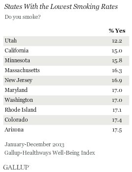 States With Lowest Smoking Rates