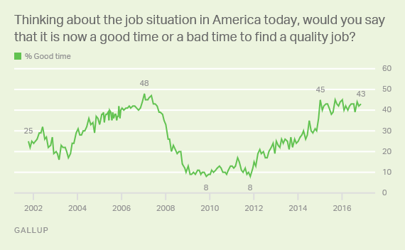 Trend: Thinking about the job situation in America today, would you say that it is now a good time or a bad time to find a quality job?