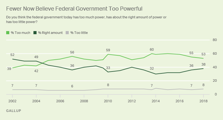 Line graph. Fewer Americans believe the federal government has too much power, with 53% saying so.