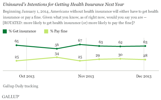 Trend: Uninsured's Intentions for Getting Health Insurance Next Year