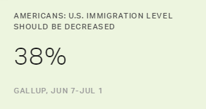 In U.S., Support for Decreasing Immigration Holds Steady
