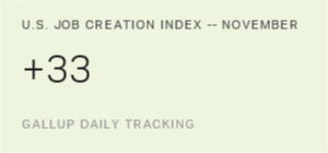 U.S. Job Creation Index Maintains Strong Pace in November
