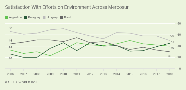 Line graph. Trend in satisfaction with environment across Mercosur countries.