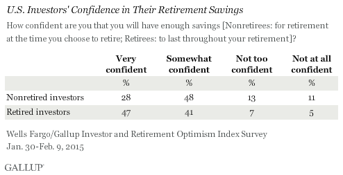 U.S. Investors' Confidence in Their Retirement Savings, January-February 2015
