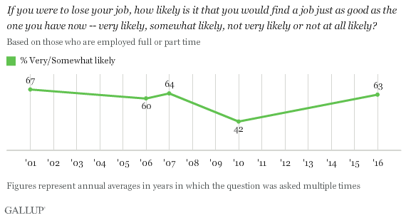Trend: If you were to lose your job, how likely is it that you would find a job just as good as the one you have now -- very likely, somewhat likely, not very likely or not at all likely?