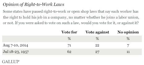 Opinion of Right-to-Work Laws