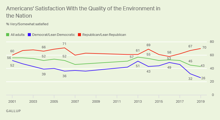 Line graph. Americans' satisfaction with the quality of the environment since 2001, by party identification.