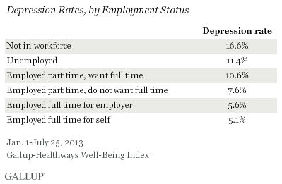 Depression Rates, by Employment Status