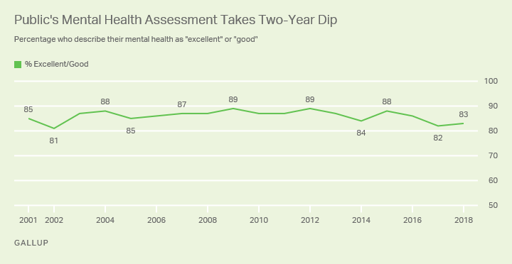 Line graph. Americans' combined excellent and good ratings of their mental health from 2001 through 2018.