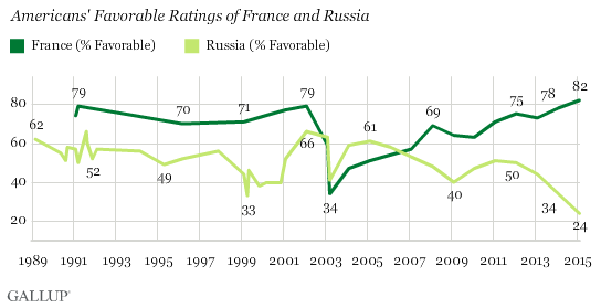 Americans' Views of France and Russia