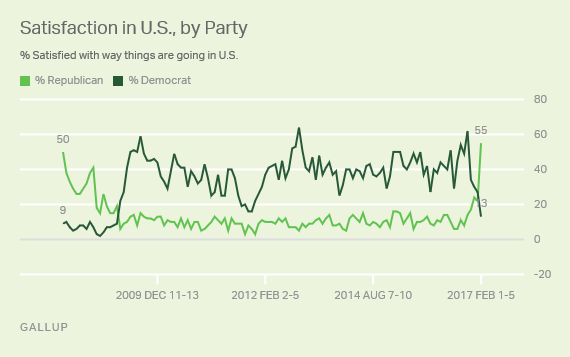 Satisfaction in U.S. by Party