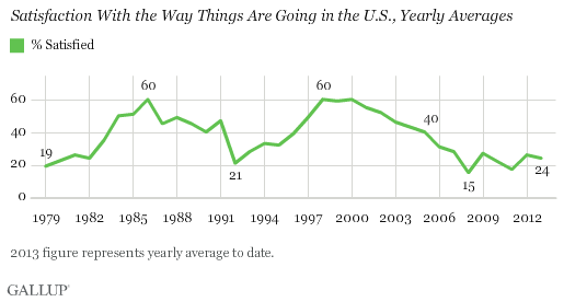 Satisfaction With the Way Things Are Going in the U.S., Yearly Averages, 1979-2013